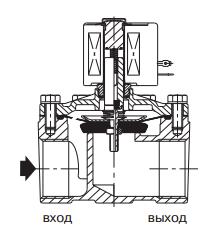 Соленоидные клапаны нормально закрытые с мембраной принудительного подъема, серия 210