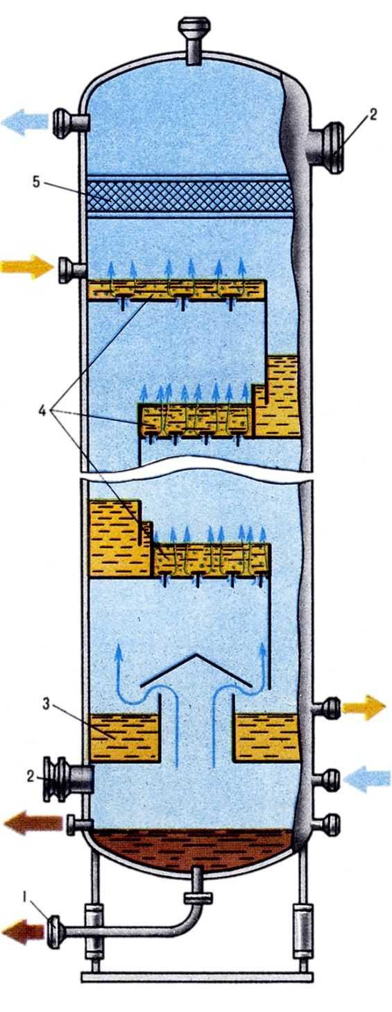 Абсорбционная колонна
