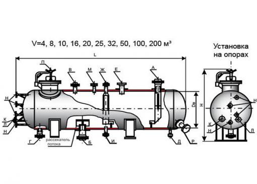 Аппараты емкостные цилиндрические для газовых и жидких сред. Тип I