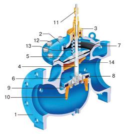 Регулирующие клапаны с пилотным управлением серий КАТ10, КАТ20