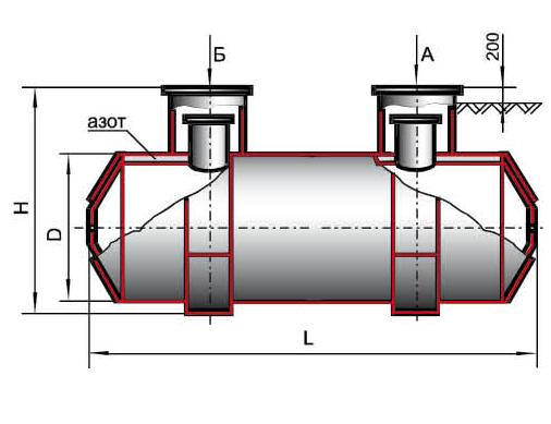 Резервуары горизонтальные подземные двустенные типа РГПД