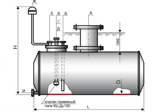 Резервуары горизонтальные типа РГС
